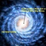 Center of Galaxy